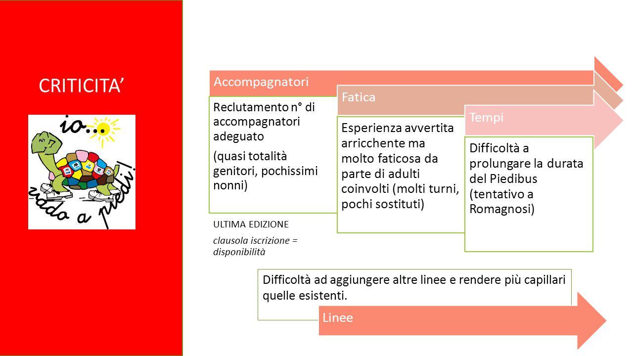 1/3 CRITICITA' Accompagnatori Reclutamento n° di accompagnatori adeguato (quasi totalità genitori, pochissimi nonni) ULTIMA EDIZIONE clausola iscrizio
