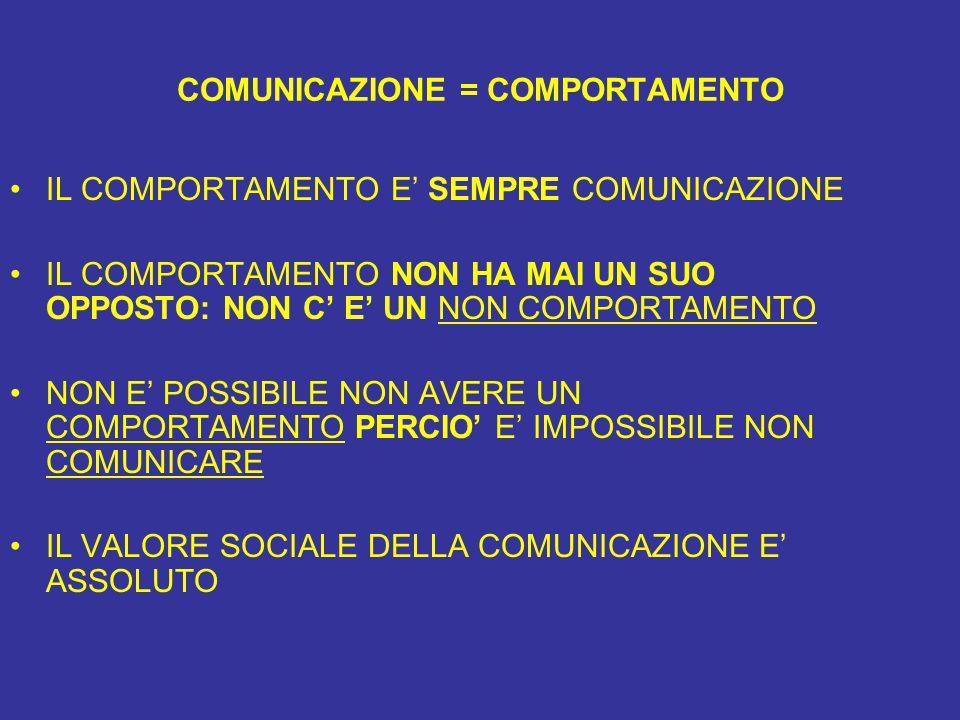 COMUNICAZIONE = COMPORTAMENTO IL COMPORTAMENTO E' SEMPRE COMUNICAZIONE IL COMPORTAMENTO NON HA MAI UN SUO OPPOSTO: NON C' E' UN NON COMPORTAMENTO NON