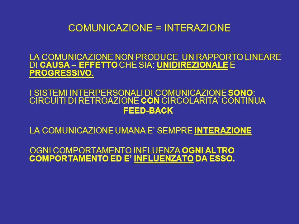 COMUNICAZIONE = INTERAZIONE LA COMUNICAZIONE NON PRODUCE UN RAPPORTO LINEARE DI CAUSA – EFFETTO CHE SIA: UNIDIREZIONALE E PROGRESSIVO. I SISTEMI INTER
