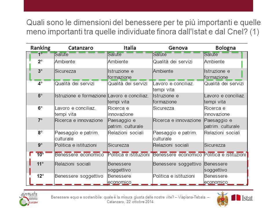 Quali sono le dimensioni del benessere per te più importanti e quelle meno importanti tra quelle individuate finora dall'Istat e dal Cnel? (1) Ranking