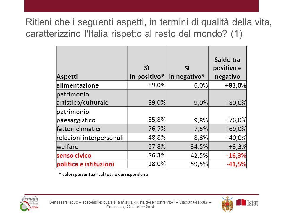 Ritieni che i seguenti aspetti, in termini di qualità della vita, caratterizzino l'Italia rispetto al resto del mondo? (1) Aspetti Sì in positivo* Sì