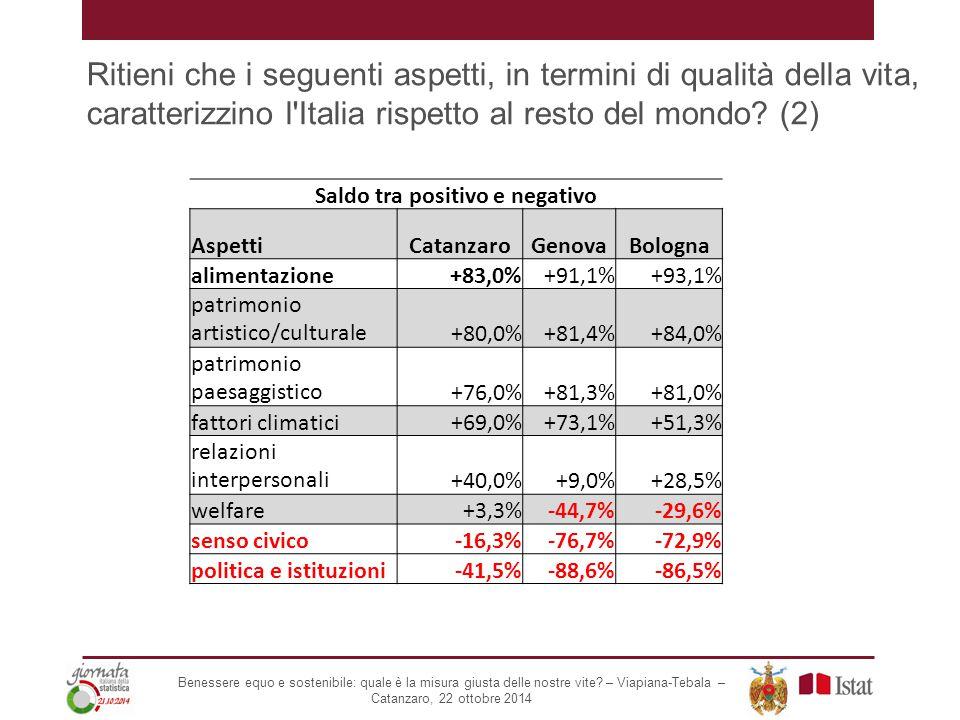 Ritieni che i seguenti aspetti, in termini di qualità della vita, caratterizzino l'Italia rispetto al resto del mondo? (2) Saldo tra positivo e negati