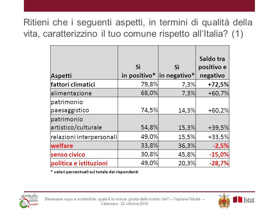 Aspetti Sì in positivo* Sì in negativo* Saldo tra positivo e negativo fattori climatici79,8%7,3%+72,5% alimentazione68,0%7,3%+60,7% patrimonio paesaggistico74,5%14,3%+60,2% patrimonio artistico/culturale54,8%15,3%+39,5% relazioni interpersonali49,0%15,5%+33,5% welfare33,8%36,3%-2,5% senso civico30,8%45,8%-15,0% politica e istituzioni49,0%20,3%-28,7% Ritieni che i seguenti aspetti, in termini di qualità della vita, caratterizzino il tuo comune rispetto all'Italia.