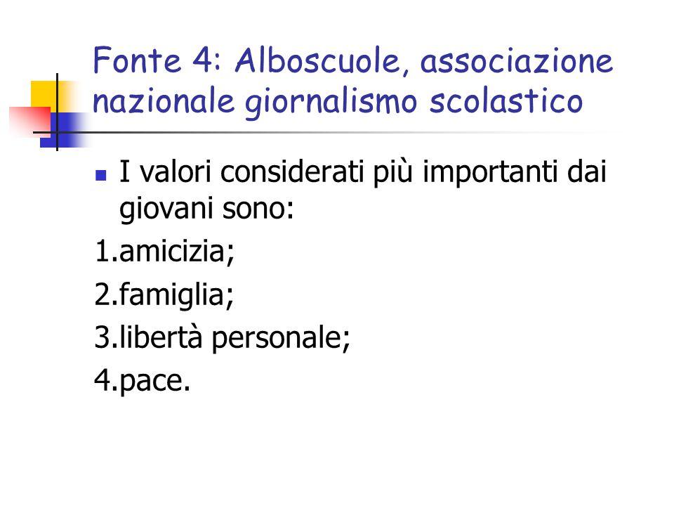 Fonte 4: Alboscuole, associazione nazionale giornalismo scolastico I valori considerati più importanti dai giovani sono: 1.amicizia; 2.famiglia; 3.libertà personale; 4.pace.