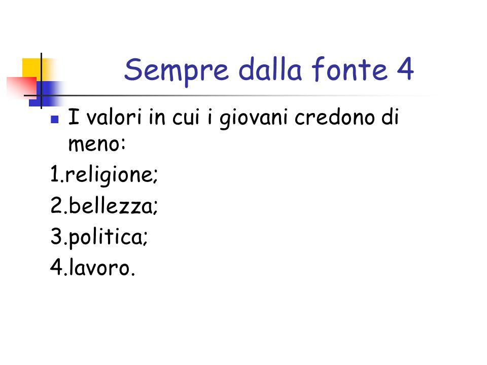 Sempre dalla fonte 4 I valori in cui i giovani credono di meno: 1.religione; 2.bellezza; 3.politica; 4.lavoro.