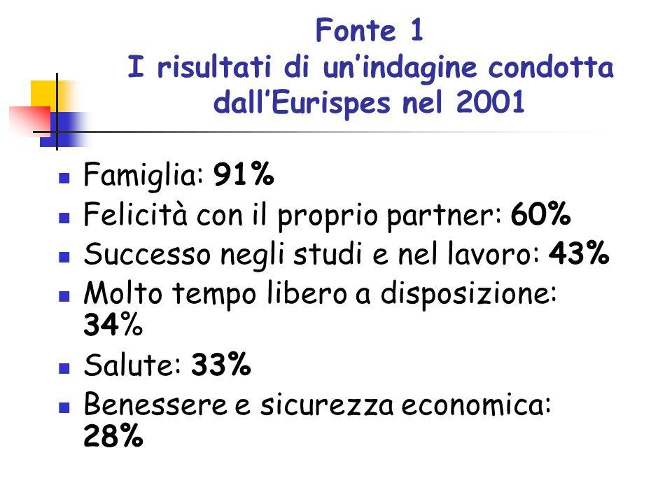 Fonte 1 I risultati di un'indagine condotta dall'Eurispes nel 2001 Famiglia: 91% Felicità con il proprio partner: 60% Successo negli studi e nel lavoro: 43% Molto tempo libero a disposizione: 34% Salute: 33% Benessere e sicurezza economica: 28%