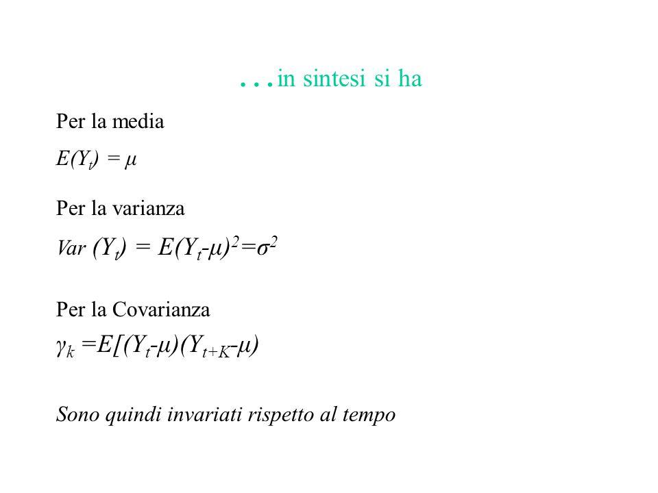 … in sintesi si ha Per la media E(Y t ) = μ Per la varianza Var (Y t ) = E(Y t -μ) 2 =σ 2 Per la Covarianza γ k =E[(Y t -μ)(Y t+K -μ) Sono quindi inva