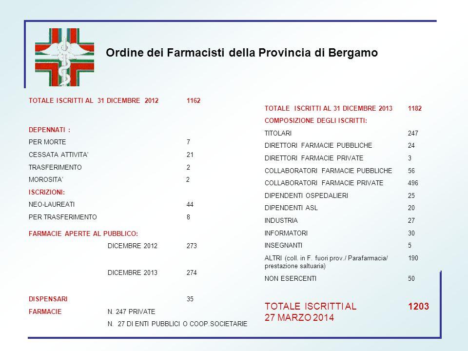 TOTALE ISCRITTI AL 31 DICEMBRE 20121162 DEPENNATI : PER MORTE7 CESSATA ATTIVITA'21 TRASFERIMENTO2 MOROSITA' 2 ISCRIZIONI: NEO-LAUREATI44 PER TRASFERIM