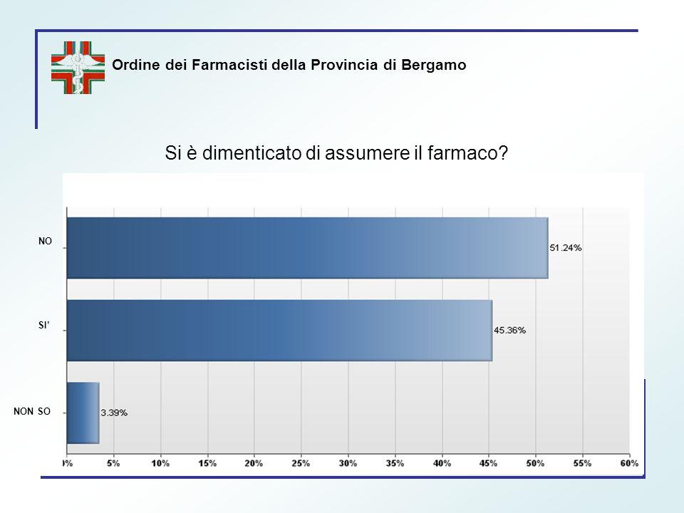 Ordine dei Farmacisti della Provincia di Bergamo Si è dimenticato di assumere il farmaco? SI' NO NON SO
