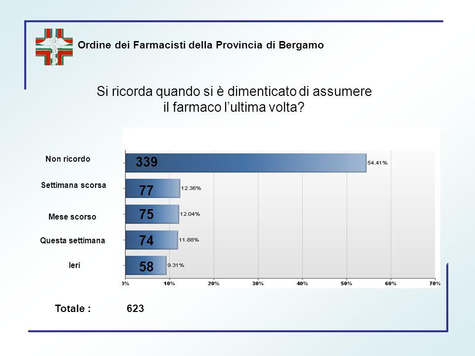 Ordine dei Farmacisti della Provincia di Bergamo Si ricorda quando si è dimenticato di assumere il farmaco l'ultima volta? 339 77 75 74 58 Non ricordo
