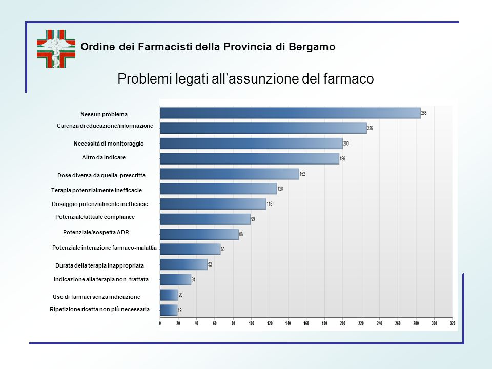 Ordine dei Farmacisti della Provincia di Bergamo Problemi legati all'assunzione del farmaco Nessun problema Carenza di educazione/informazione Potenzi