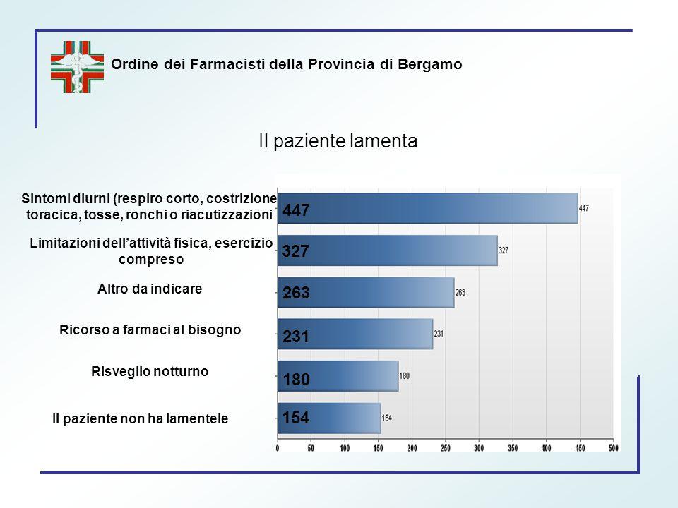 Ordine dei Farmacisti della Provincia di Bergamo Il paziente lamenta 447 327 263 231 180 154 Sintomi diurni (respiro corto, costrizione toracica, toss