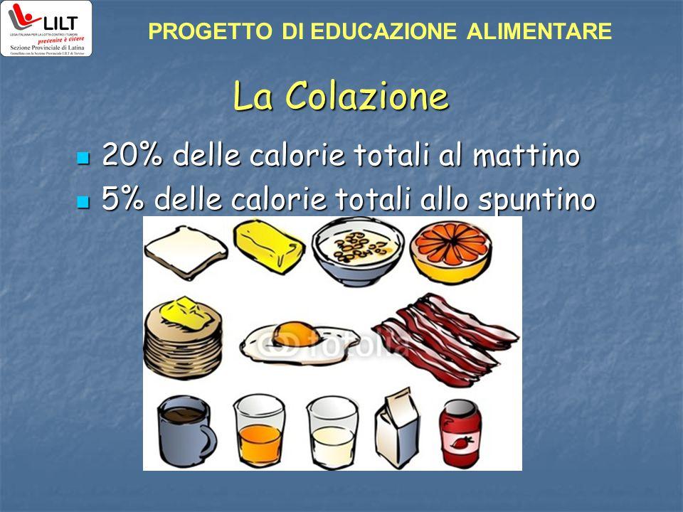 La Colazione 20% delle calorie totali al mattino 20% delle calorie totali al mattino 5% delle calorie totali allo spuntino 5% delle calorie totali all