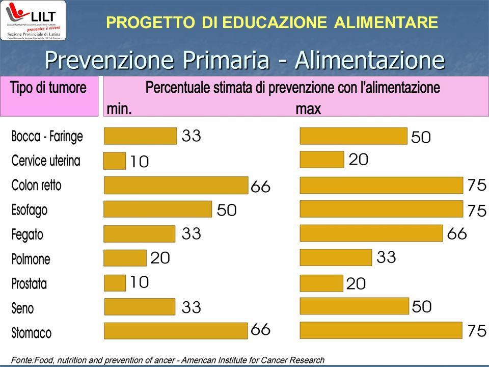 Prevenzione Primaria - Alimentazione PROGETTO DI EDUCAZIONE ALIMENTARE