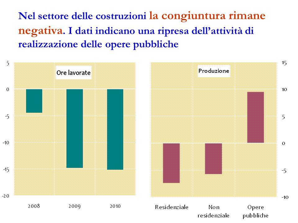 Nel settore delle costruzioni la congiuntura rimane negativa.