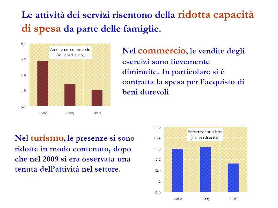 Le attività dei servizi risentono della ridotta capacità di spesa da parte delle famiglie.