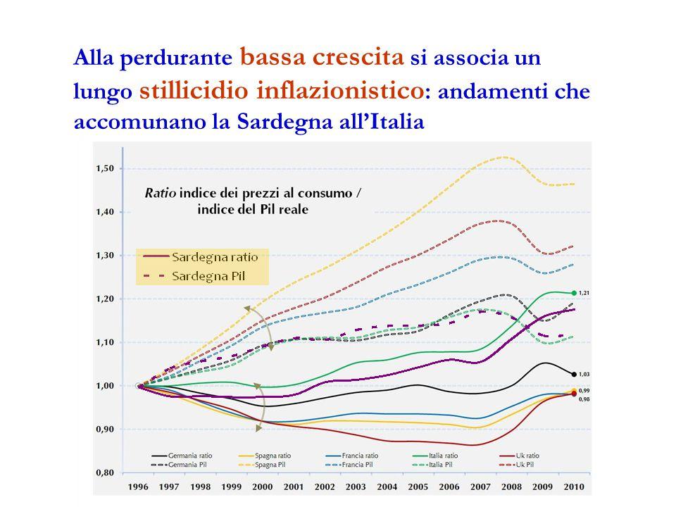 Alla perdurante bassa crescita si associa un lungo stillicidio inflazionistico : andamenti che accomunano la Sardegna all'Italia