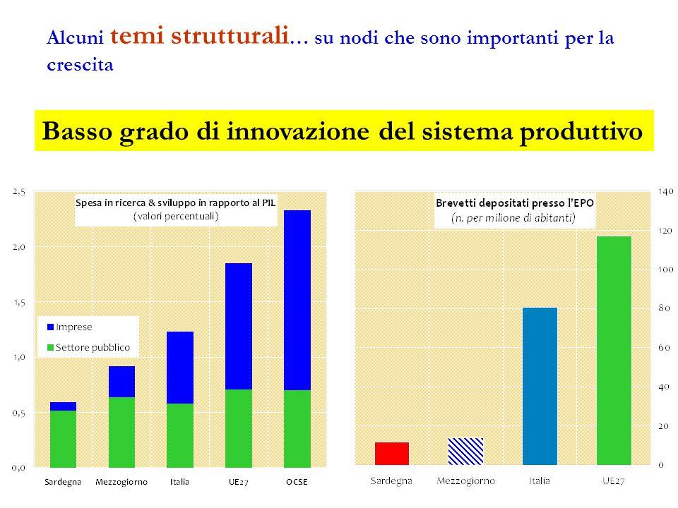Alcuni temi strutturali … su nodi che sono importanti per la crescita Basso grado di innovazione del sistema produttivo