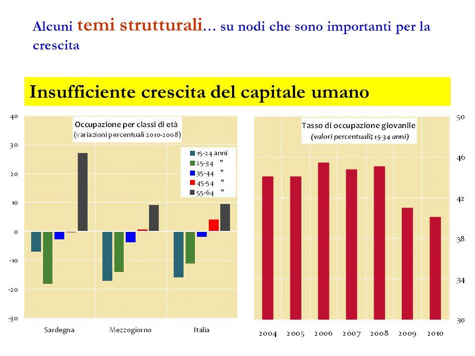 Insufficiente crescita del capitale umano Alcuni temi strutturali … su nodi che sono importanti per la crescita