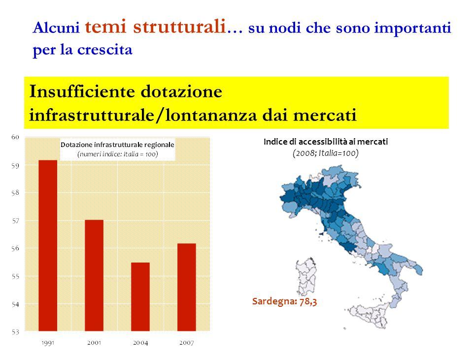 Insufficiente dotazione infrastrutturale/lontananza dai mercati Indice di accessibilità ai mercati (2008; Italia=100) Sardegna: 78,3