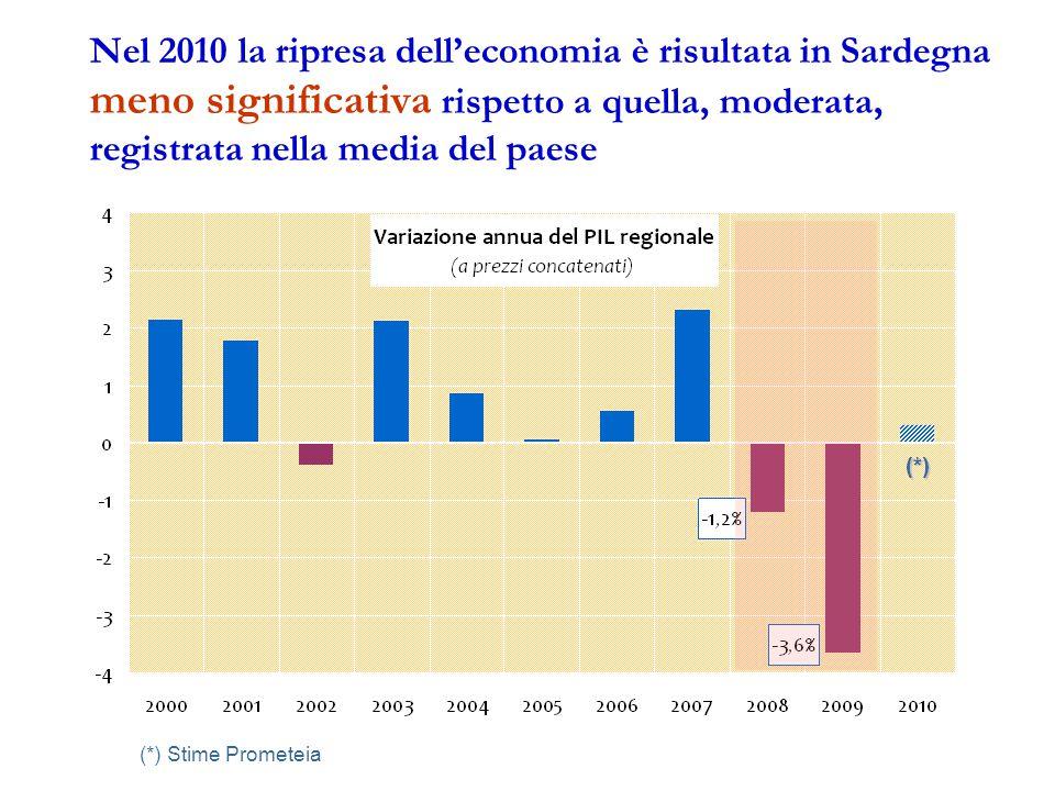 Nel 2010 la ripresa dell'economia è risultata in Sardegna meno significativa rispetto a quella, moderata, registrata nella media del paese (*) (*) Stime Prometeia