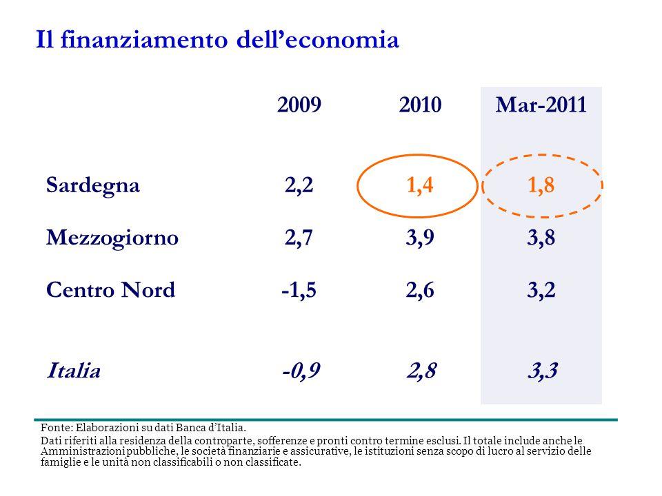 20092010Mar-2011 Sardegna2,21,41,8 Mezzogiorno2,73,93,8 Centro Nord-1,52,63,2 Italia-0,92,83,3 Fonte: Elaborazioni su dati Banca d'Italia.