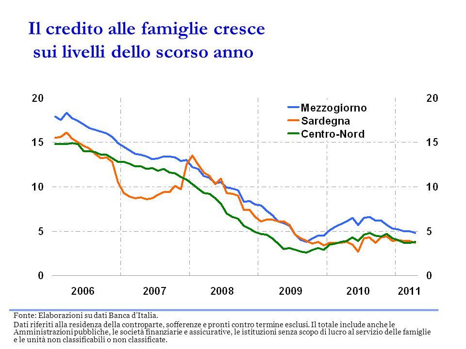 Il credito alle famiglie cresce sui livelli dello scorso anno Fonte: Elaborazioni su dati Banca d'Italia.