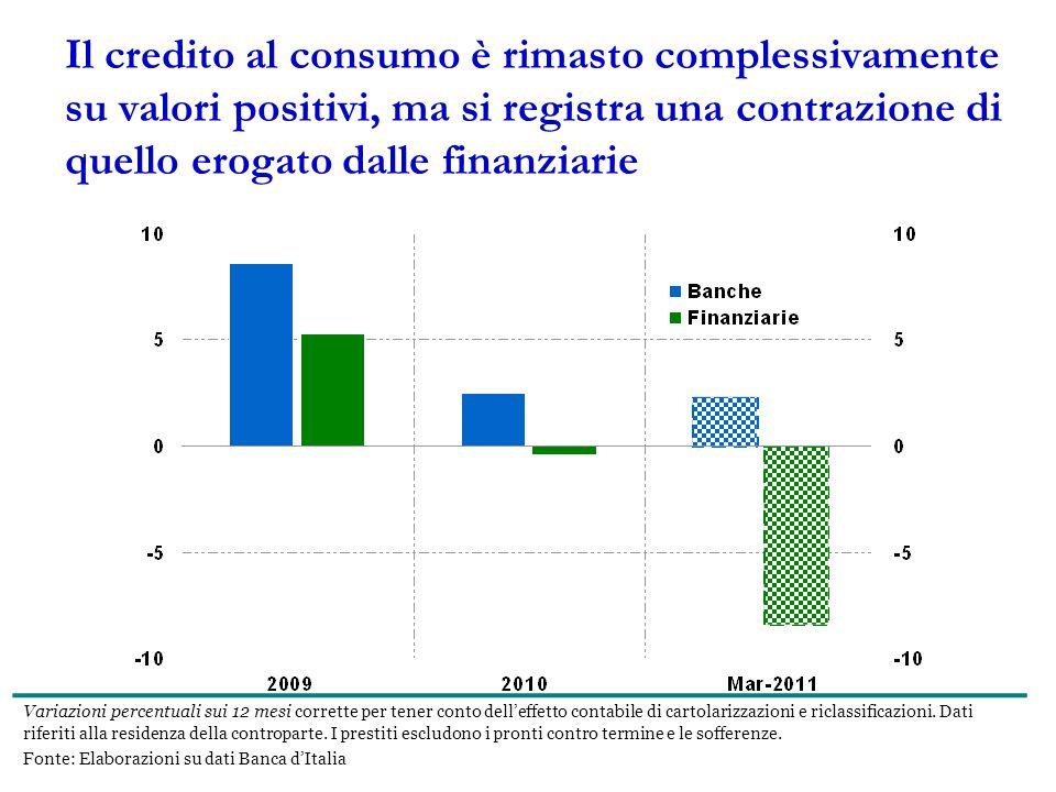 Il credito al consumo è rimasto complessivamente su valori positivi, ma si registra una contrazione di quello erogato dalle finanziarie Variazioni percentuali sui 12 mesi corrette per tener conto dell'effetto contabile di cartolarizzazioni e riclassificazioni.