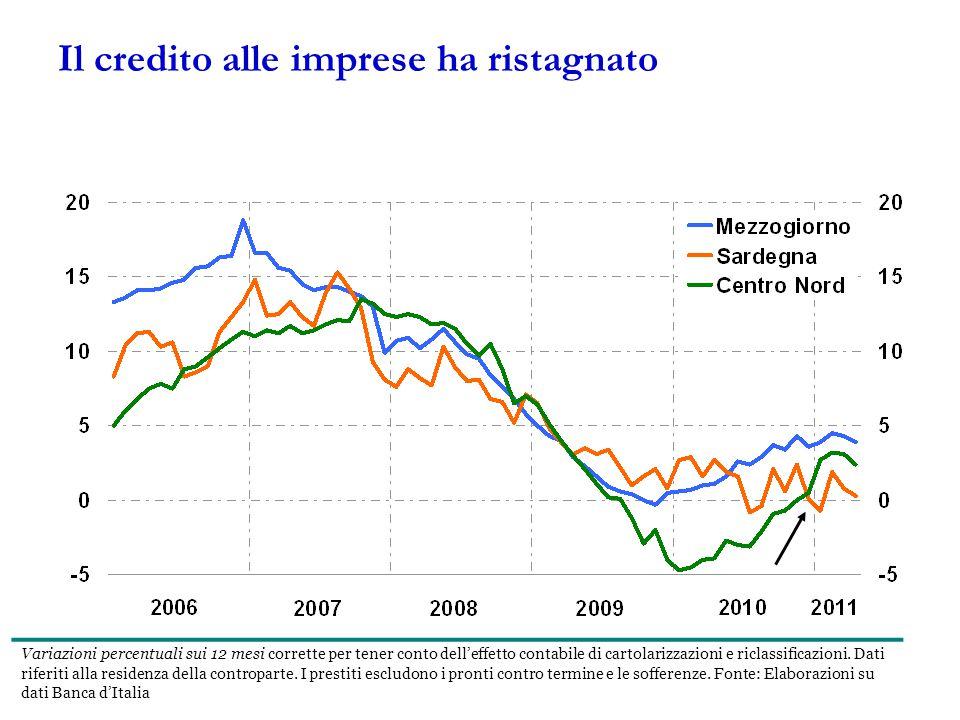 Il credito alle imprese ha ristagnato Variazioni percentuali sui 12 mesi corrette per tener conto dell'effetto contabile di cartolarizzazioni e riclassificazioni.