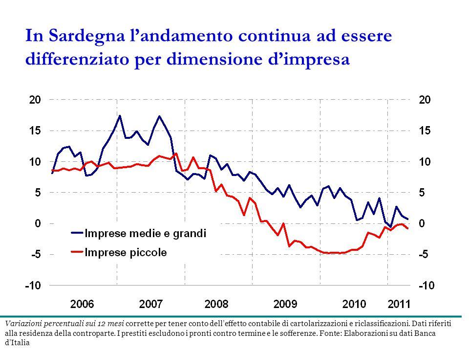 In Sardegna l'andamento continua ad essere differenziato per dimensione d'impresa Variazioni percentuali sui 12 mesi corrette per tener conto dell'effetto contabile di cartolarizzazioni e riclassificazioni.