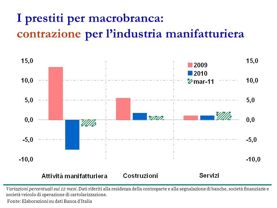 I prestiti per macrobranca: contrazione per l'industria manifatturiera Variazioni percentuali sui 12 mesi.