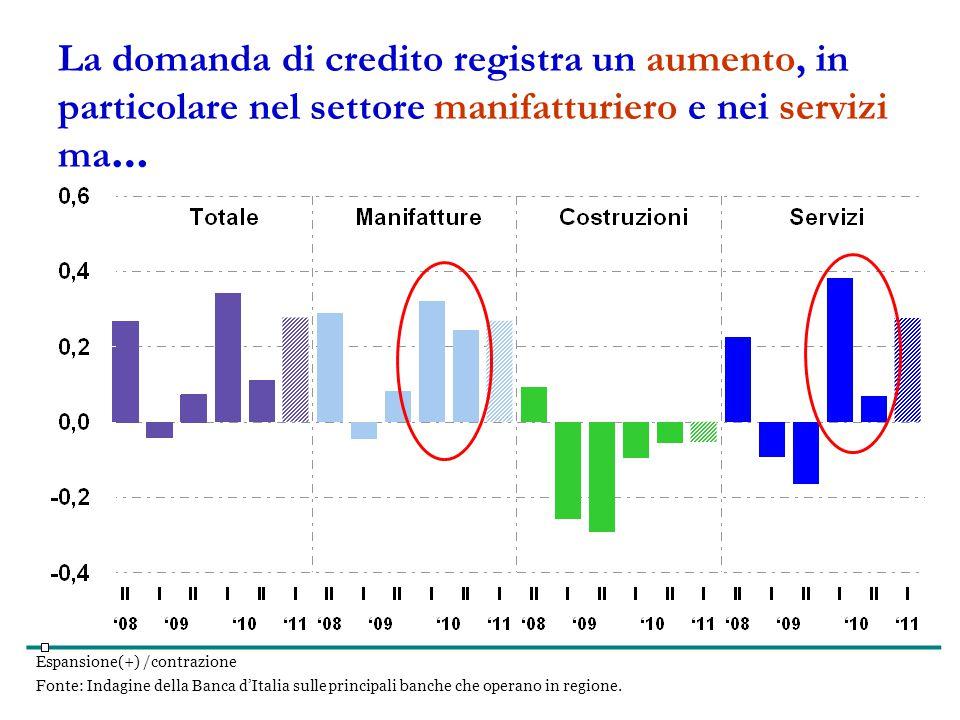 Espansione(+) /contrazione Fonte: Indagine della Banca d'Italia sulle principali banche che operano in regione.