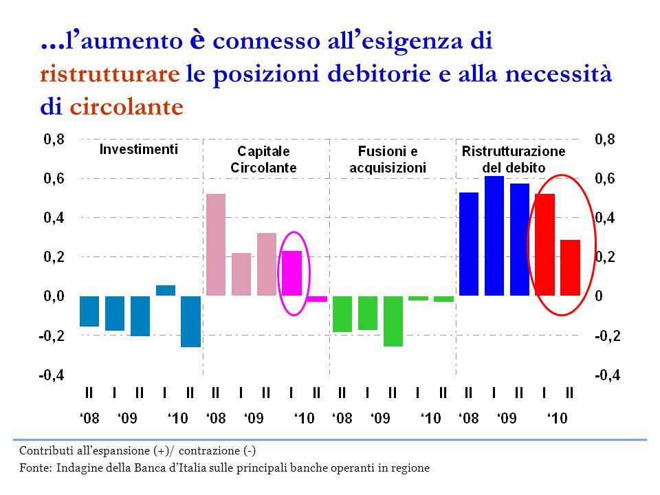 … l ' aumento è connesso all ' esigenza di ristrutturare le posizioni debitorie e alla necessità di circolante Contributi all'espansione (+)/ contrazione (-) Fonte: Indagine della Banca d'Italia sulle principali banche operanti in regione