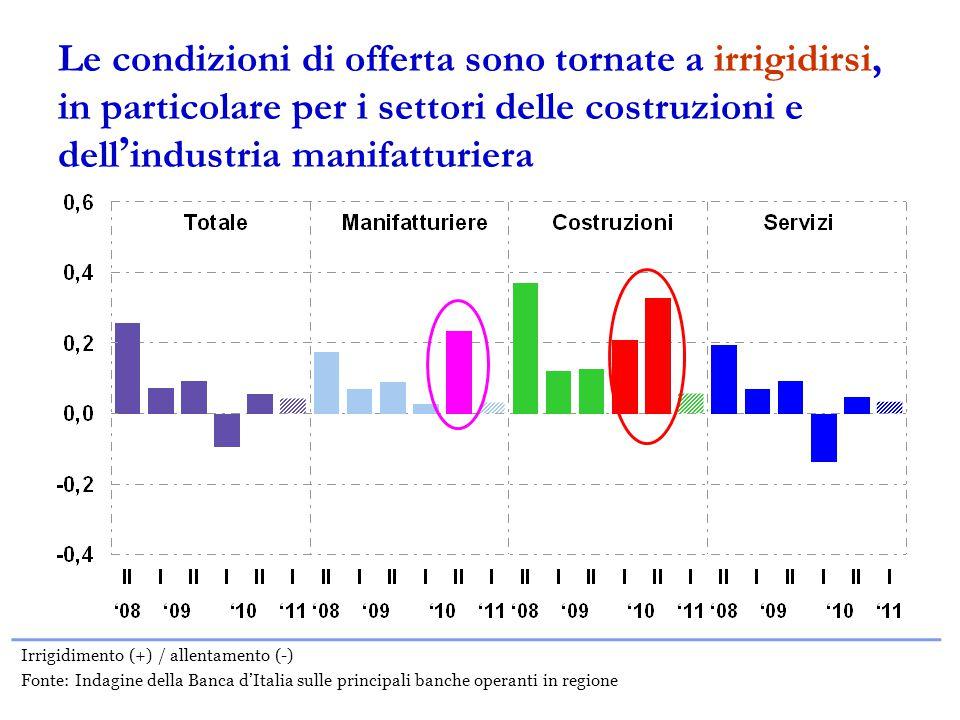 Le condizioni di offerta sono tornate a irrigidirsi, in particolare per i settori delle costruzioni e dell ' industria manifatturiera Irrigidimento (+) / allentamento (-) Fonte: Indagine della Banca d'Italia sulle principali banche operanti in regione