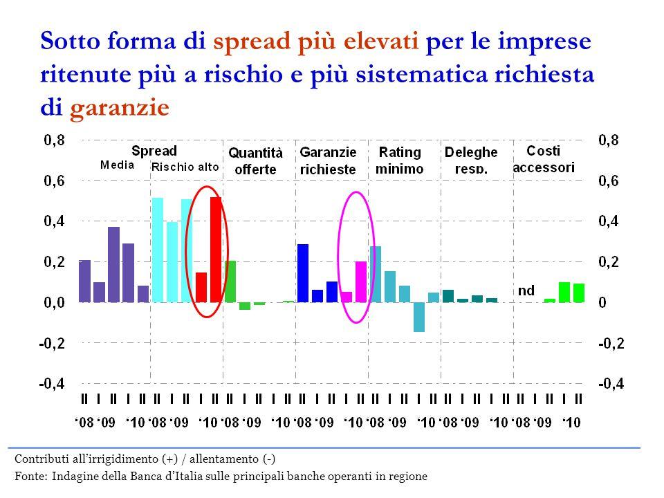 Sotto forma di spread più elevati per le imprese ritenute più a rischio e più sistematica richiesta di garanzie Contributi all'irrigidimento (+) / allentamento (-) Fonte: Indagine della Banca d'Italia sulle principali banche operanti in regione
