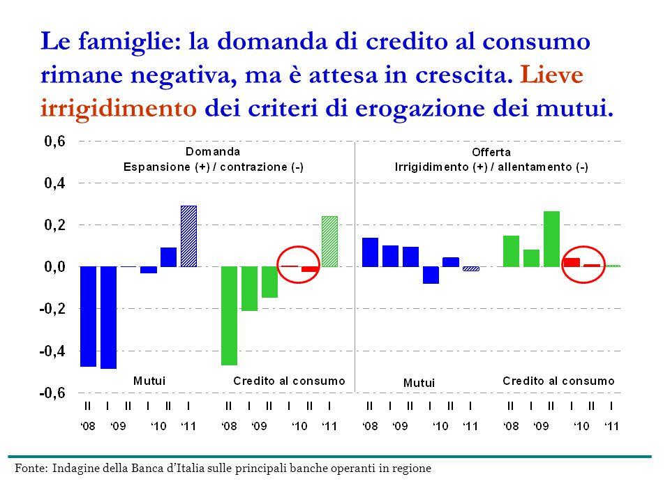 Le famiglie: la domanda di credito al consumo rimane negativa, ma è attesa in crescita.