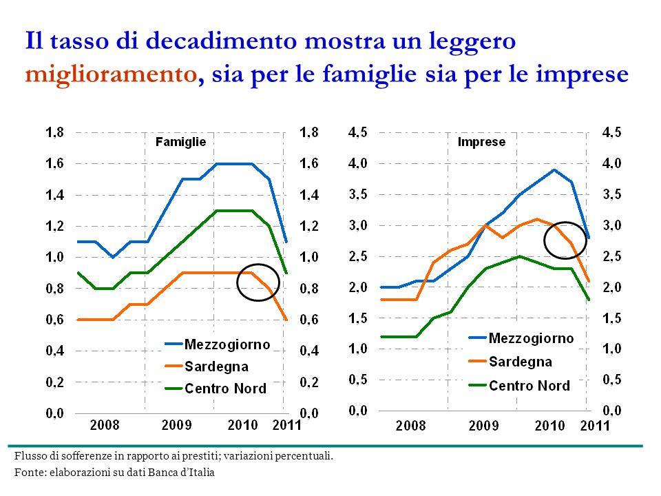 Il tasso di decadimento mostra un leggero miglioramento, sia per le famiglie sia per le imprese Flusso di sofferenze in rapporto ai prestiti; variazioni percentuali.