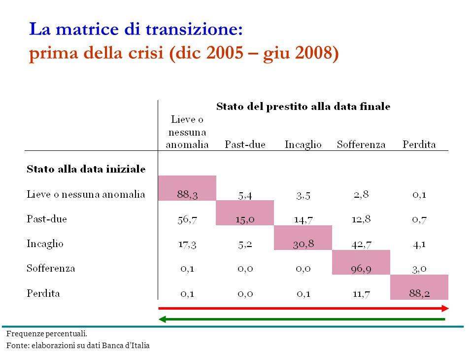 La matrice di transizione: prima della crisi (dic 2005 – giu 2008) Frequenze percentuali.