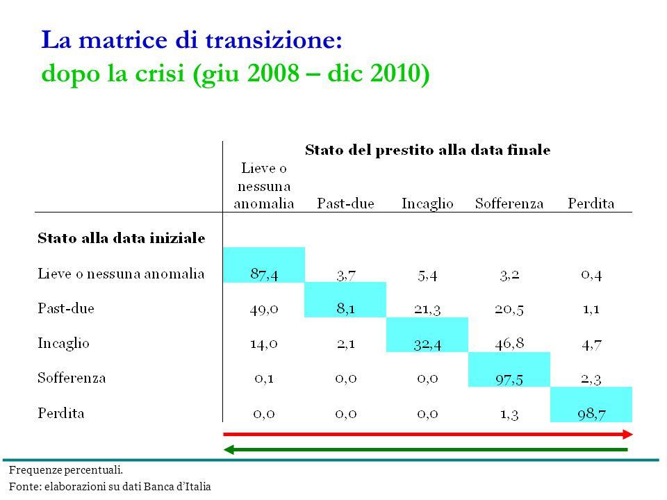 La matrice di transizione: dopo la crisi (giu 2008 – dic 2010) Frequenze percentuali.
