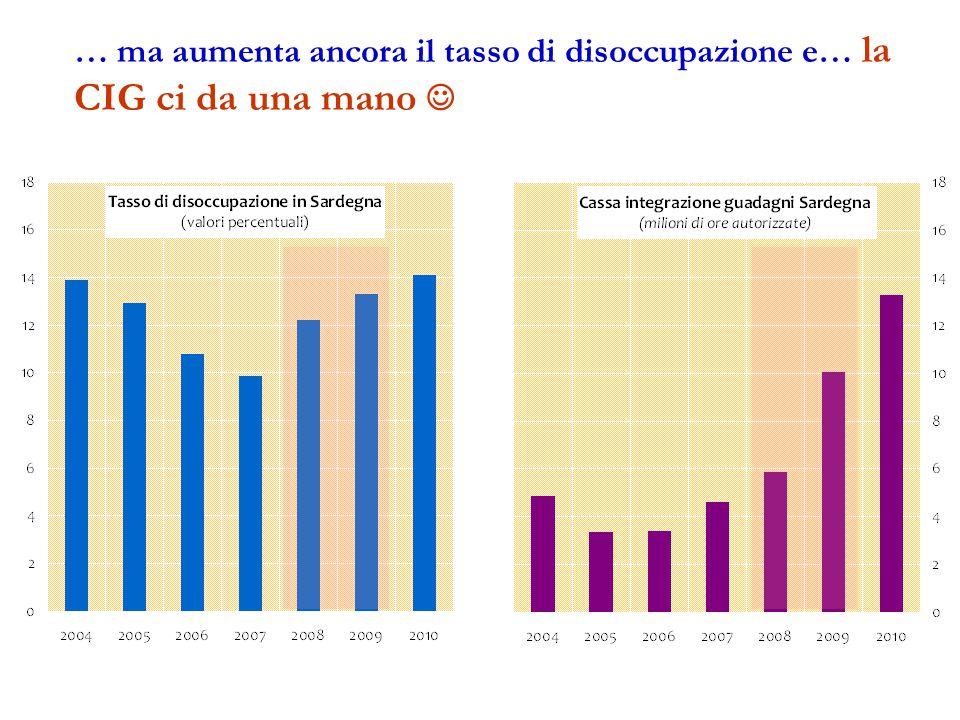 … ma aumenta ancora il tasso di disoccupazione e… la CIG ci da una mano