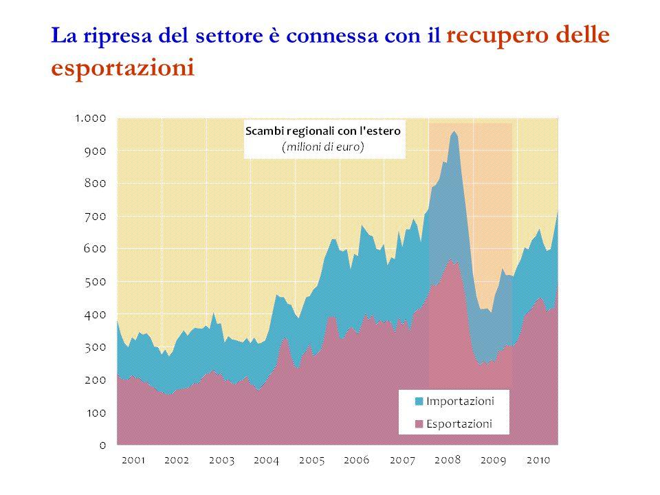La ripresa del settore è connessa con il recupero delle esportazioni