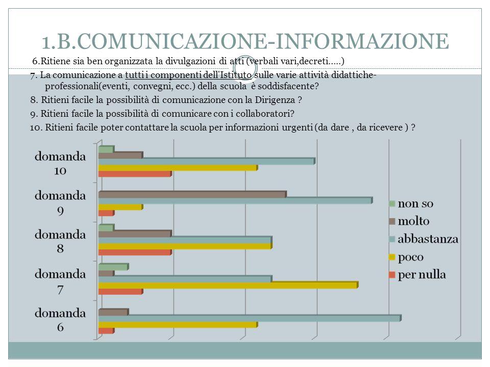1.B.COMUNICAZIONE-INFORMAZIONE 6.Ritiene sia ben organizzata la divulgazioni di atti (verbali vari,decreti…..) 7.