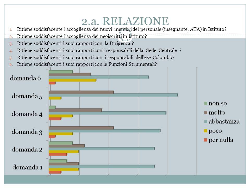 2.b.RELAZIONE 7. Ritiene soddisfacenti i suoi rapporti con i colleghi .