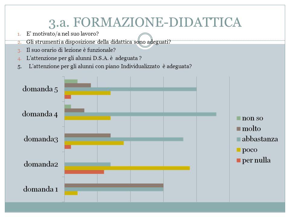 3.a. FORMAZIONE-DIDATTICA 1. E' motivato/a nel suo lavoro.