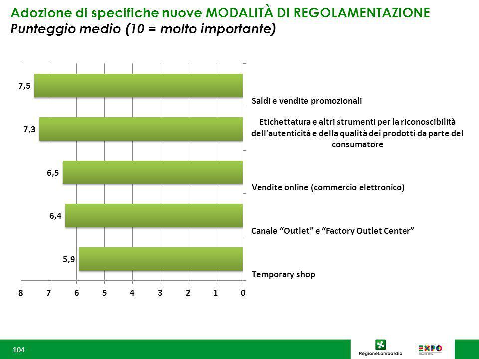 Adozione di specifiche nuove MODALITÀ DI REGOLAMENTAZIONE Punteggio medio (10 = molto importante) 104