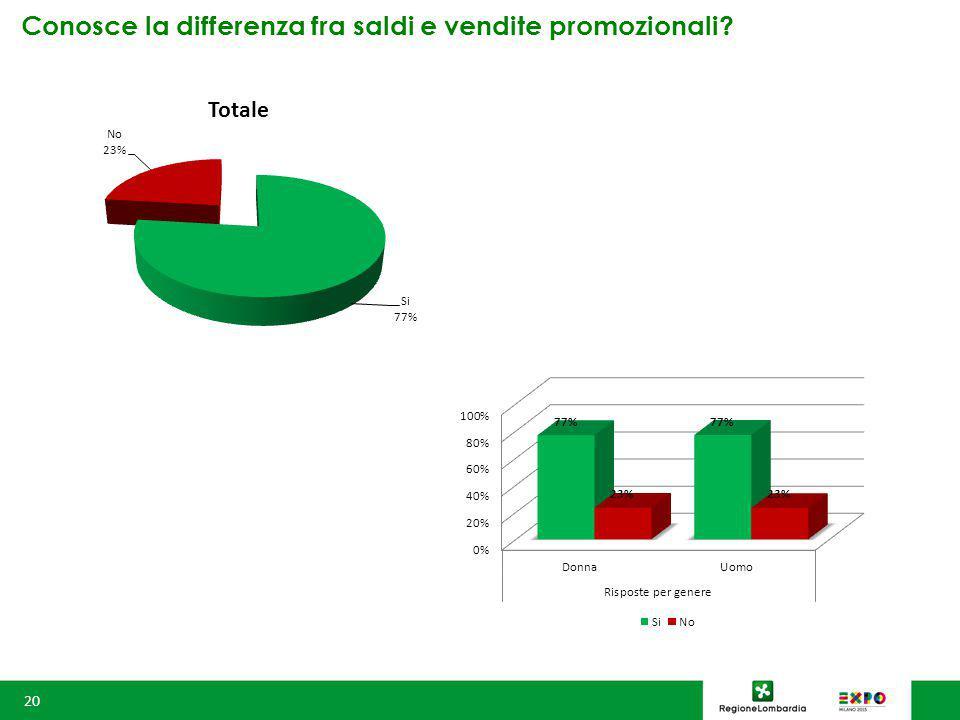Conosce la differenza fra saldi e vendite promozionali 20