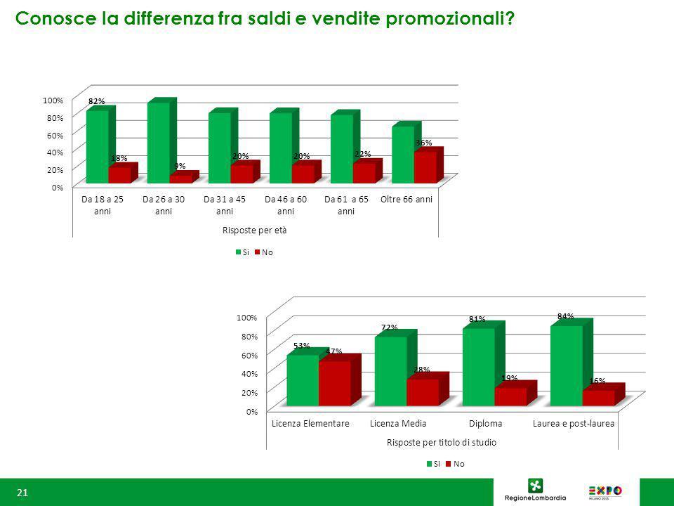 Conosce la differenza fra saldi e vendite promozionali 21