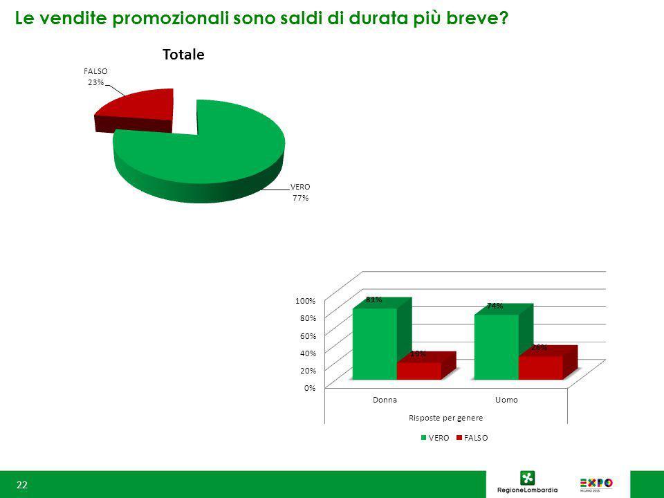 Le vendite promozionali sono saldi di durata più breve 22