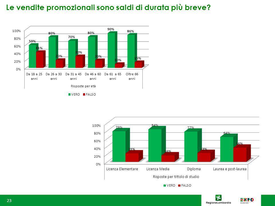 Le vendite promozionali sono saldi di durata più breve 23