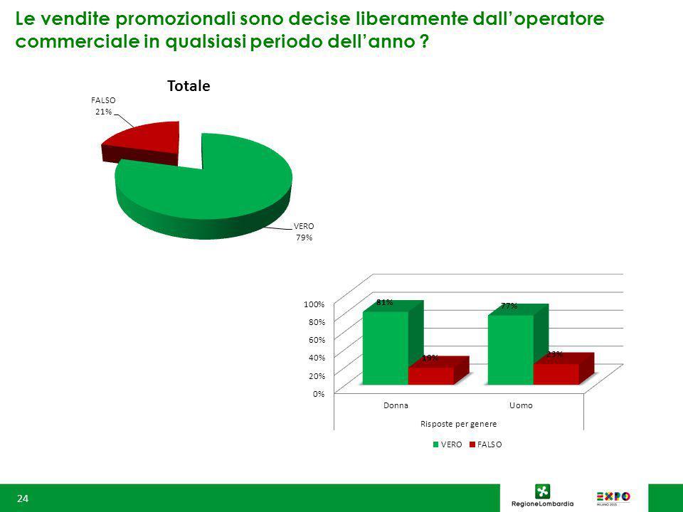 Le vendite promozionali sono decise liberamente dall'operatore commerciale in qualsiasi periodo dell'anno .